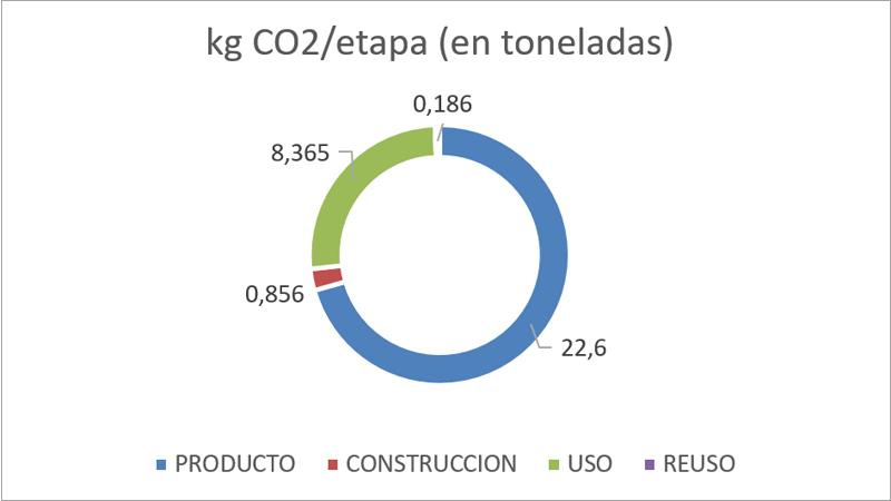 Kg de CO2 emitidos en la diferentes etapas de la vivienda