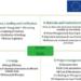 El proyecto Bus.Trainers revela las lagunas en competencias 'verdes' de los formadores de FP de la construcción
