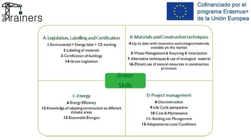 cuadro de green skills del proyecto de Bus.Trainers