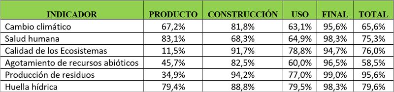 tabla porcentaje de ahorro de vivienda industrializada comparado con vivienda tradicional
