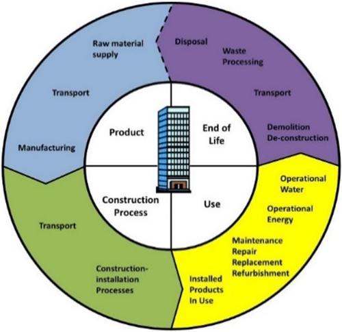 Figura 1.  Proceso global de la construcción.