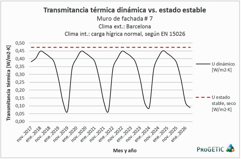 Figura 11. Transmitancia térmica dinámica del muro de fachada #7.