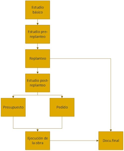 Figura 2. Diagrama de flujo del proceso metodológico de Oleada Solar.