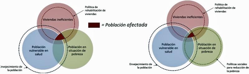 Figura 2. Factores vivienda, salud y pobreza según escenario de rehabilitación masiva de viviendas (izq.) y con simultáneas políticas de lucha contra la pobreza (dcha) .