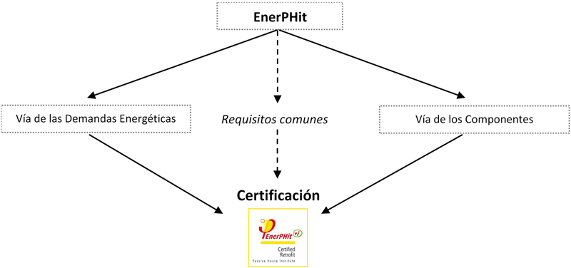 Figura 7. Vías para la certificación EnerPHit.