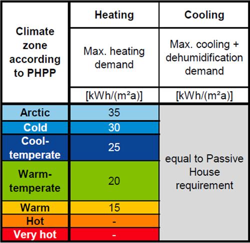 Figura 8. Criterios EnerPHit por demandas energéticas [1].