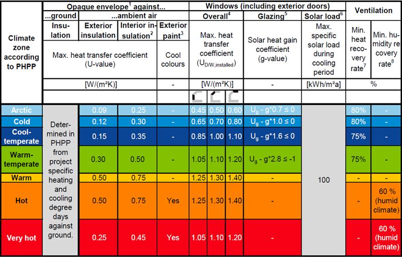 Figura 9. Criterios EnerPHit por componentes [1].