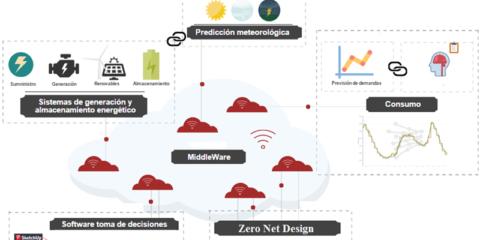 Desarrollo de una plataforma inteligente de dimensionado y diseño de instalaciones multigeneración Pidim para la rehabilitación de edificios