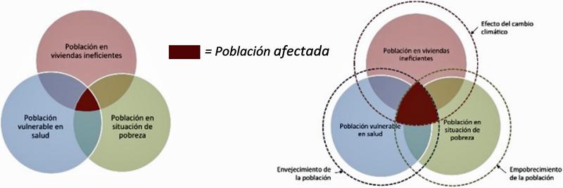 Figura 1. Factores vivienda, salud y pobreza (izq.) y el escenario previsto de evolución de la población y de cambio climático (dcha).