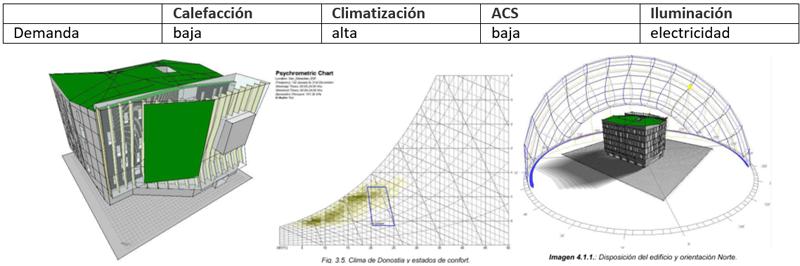 Figura 5. Simulaciones Energéticas.