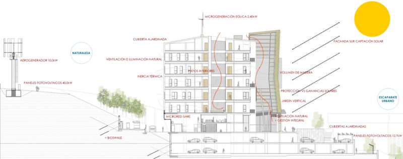 Figura 9. Sección de principios bioclimáticos del edificio.