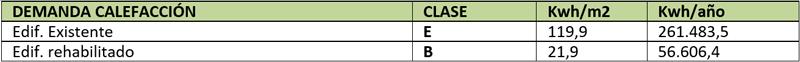 Tabla I. Cuadro de demanda de calefacción según datos obtenidos en el programa calener-vip, siendo el estado actual calificado como edificio existente y el estado final calificado como obra nueva.