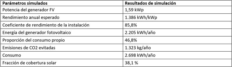 Tabla I. Evaluación de la instalación fotovoltaica bajo los parámetros fundamentales de simulación.