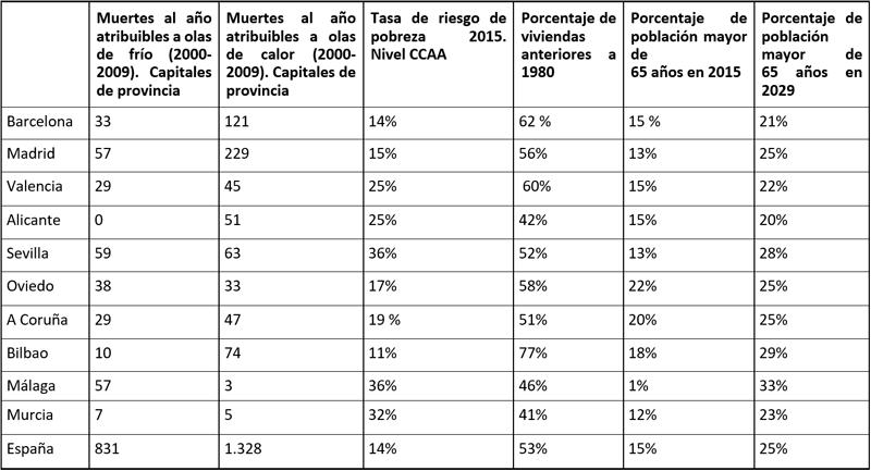Tabla I. Mortalidad por ola de calor y frío, riesgo de pobreza, viviendas anteriores a 1980 y población mayor de 65 años en 10 capitales de provincias.
