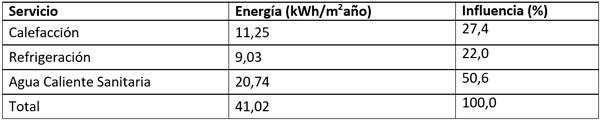 Tabla I. Necesidades de energía del edificio del ejemplo.