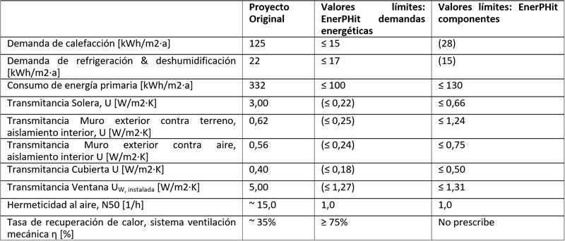 Tabla I. Proyecto actual, y valores límites para el método de las demandas energéticas y de los componentes.