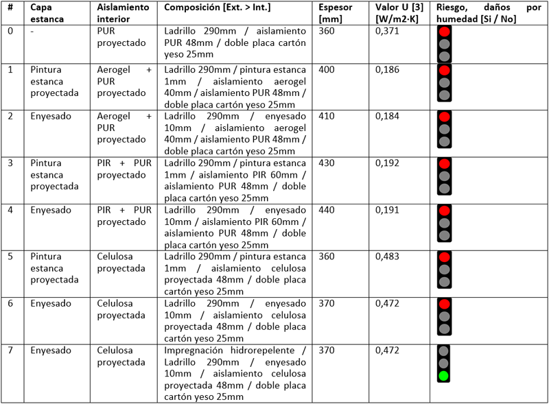 Tabla II. Análisis de riesgo de daños por humedad en distintas configuraciones.