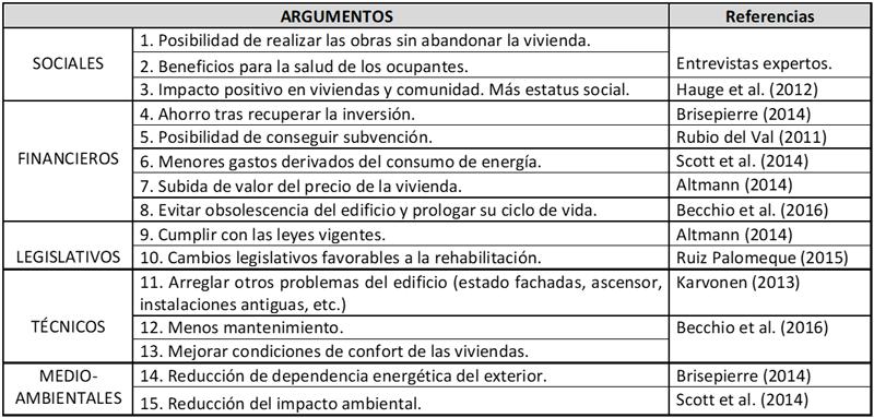 Tabla II. Argumentos a la rehabilitación energética desde el punto de vista de las comunidades de vecinos.