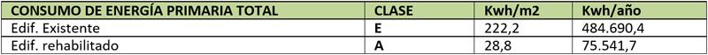 Tabla II. Cuadro de consumo de energía primaria total según datos obtenidos en el programa calener-vip, siendo el estado actual calificado como edificio existente y el estado final calificado como obra nueva.