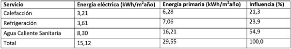 Tabla II. Necesidades de energía primaria no renovable del edificio del ejemplo.