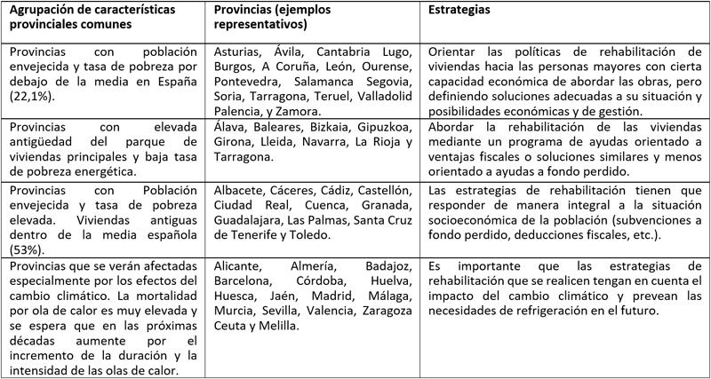 Tabla II. Propuestas de Estrategias de Rehabilitación según características socioeconómicas, etarias, edificatorias y climáticas.