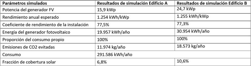 Tabla II. Resultados de simulación en los dos edificios.