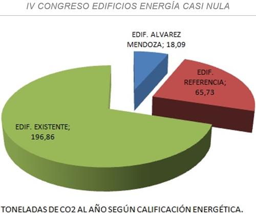 Tabla III. Gráfica comparativa entre las emisiones en toneladas del edificio en estado actual (verde), edificio de referencia (rojo) y edificio rehabilitado (azul) según datos proporcionados a través del programa calener vip.