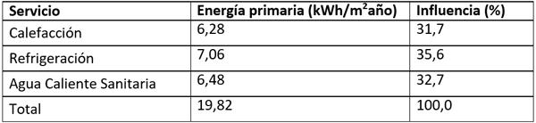 Tabla III. Necesidades de energía primaria no renovable del edificio considerando un 60% de aporte de Energía Solar Térmica en la producción de ACS.