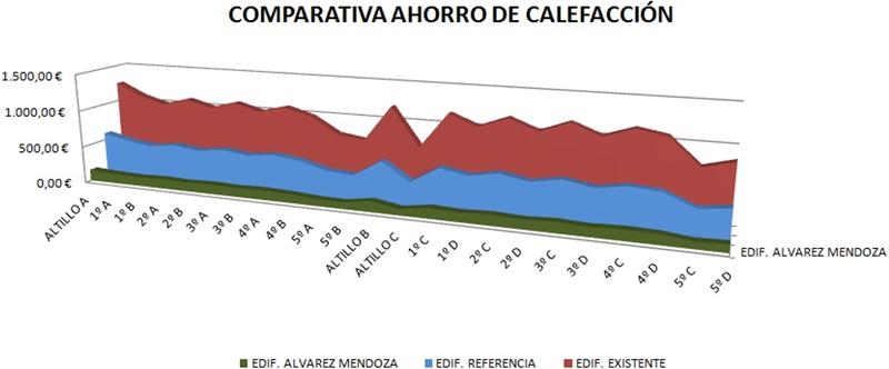 Tabla IV. Consumo de energía en calefacción estimado según m2 de vivienda.