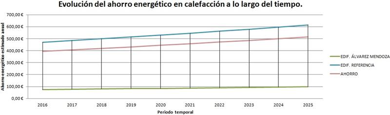 Tabla V. Evolución del ahorro energético en calefacción a lo largo de 10 años en relación al incremento del coste de energía estimado al 2% anual.