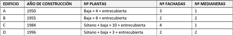Tabla I. Características principales de los edificios.