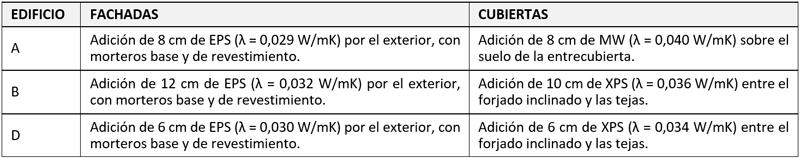 Intervenciones en la envolvente térmica de los edificios A, B y D.