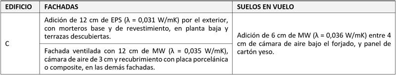 Tabla III. Intervenciones en la envolvente térmica del edificio C.