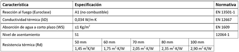 Características y propiedades