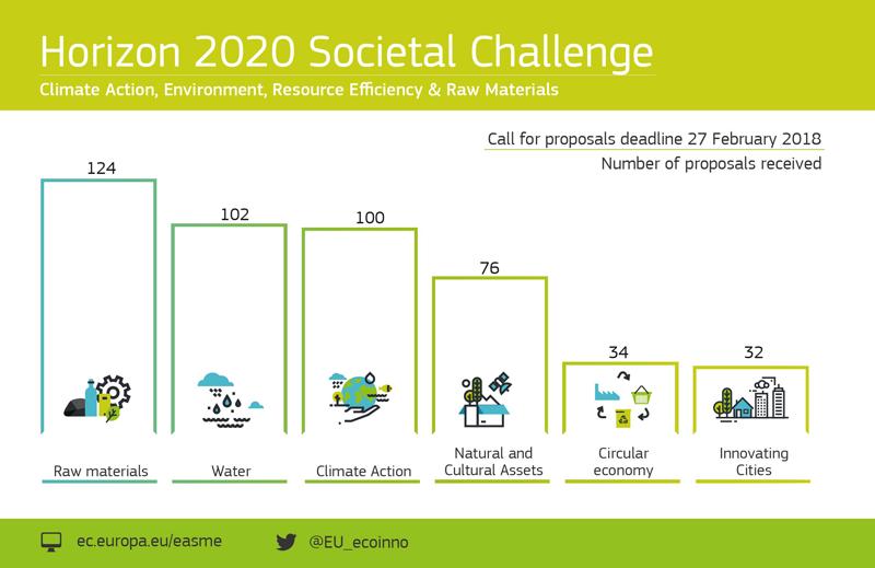 Propuestas de Acción climática, Medio ambiente, Eficiencia de recursos y Materias primas
