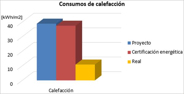 Figura 3. Comparativa de consumos de calefacción: proyecto, Certificación energética y real.