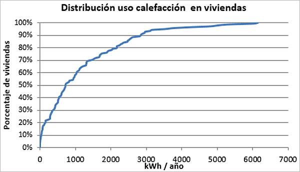 Figura 4. Distribución del uso de calefacción en las 176 viviendas monitorizadas.