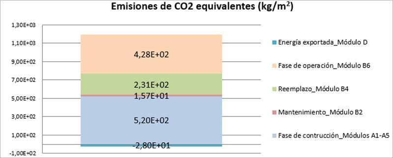 Figura 5. Emisiones CO2 equivalentes asociadas al caso de estudio - cálculo según UNE-EN 15978:2011.