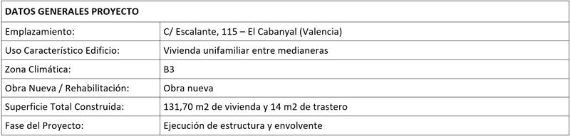 Cuadro de datos generales del proyecto.