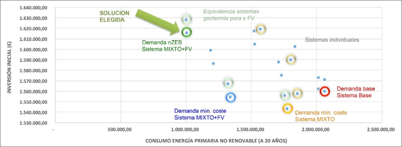 Figura 2. Inversión inicial vs Consumo de energía primaria no renovable a 20 años.
