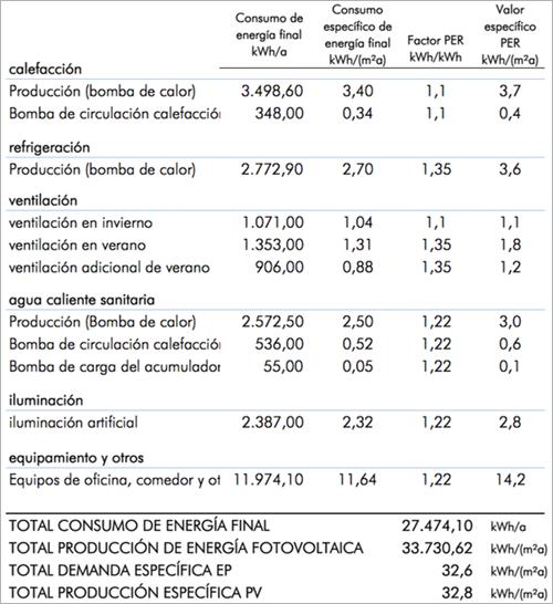 Figura 2. Resumen de valores prestacionales del edificio.