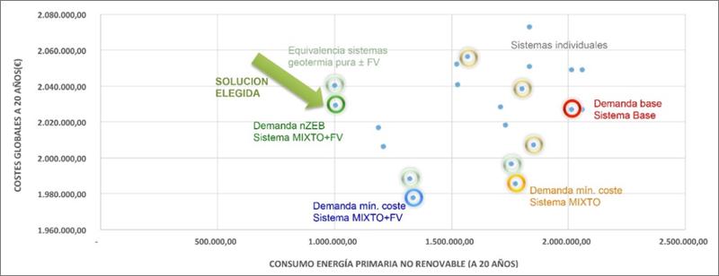 Figura 3. Costes globales (consideran la inversión inicial y los gastos de operación y mantenimiento) vs consumo de energía primaria no renovable a 20 años.