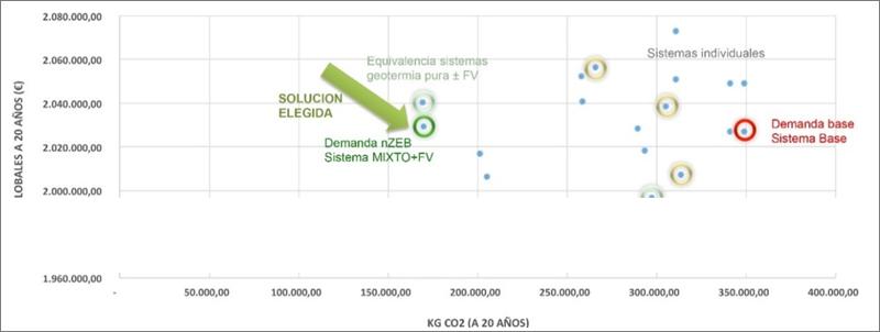 Figura 4. Costes globales vs emisiones de CO2 en 20 años.