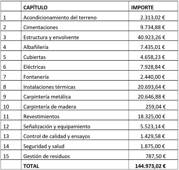 Presupuesto y viabilidad económica.