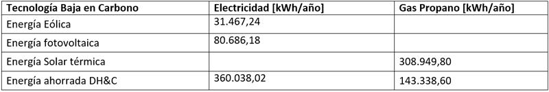 Tabla I. Resultados del Estudio de Viabilidad de Tecnologías bajas en carbono.