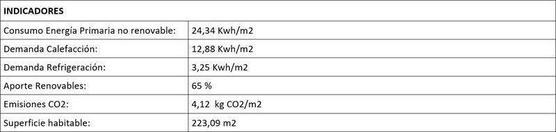 Tabla con indicadores de cumplimiento del DB-HE Ahorro Energía en Casa Queta.