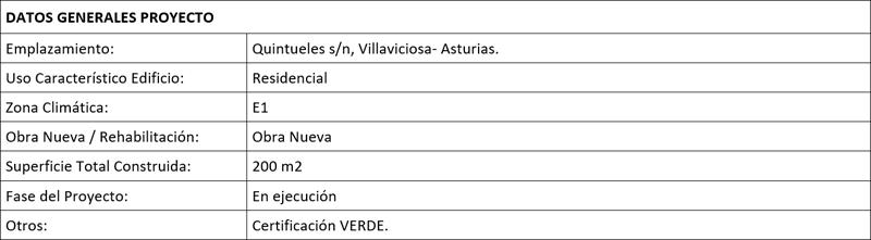 Tabla con los datos generales del proyecto Casa Queta.
