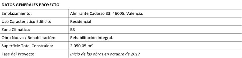 Tabla datos generales del proyecto de EECN Almirante Cadarso 33 en Ensanche de Valencia.
