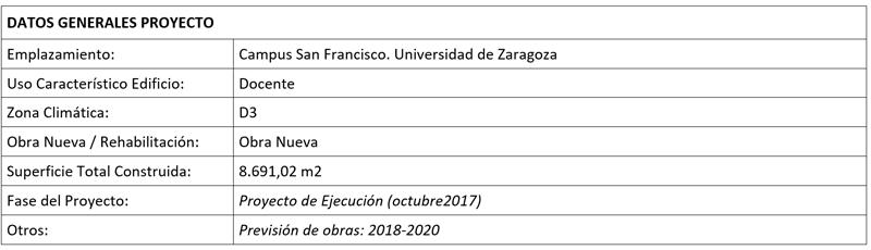 Tabla Datos generales del proyecto