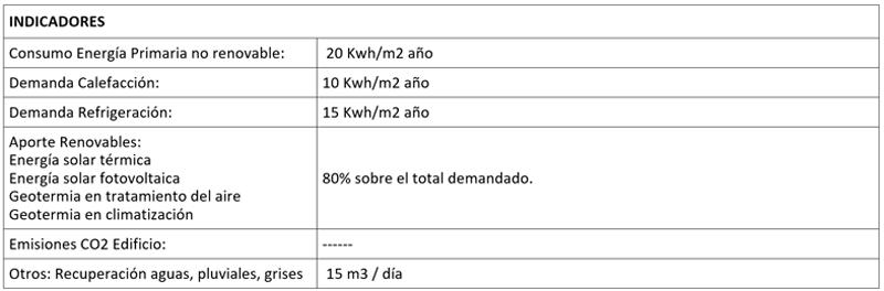 TABLA 2 INDICADORES